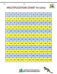 Multiplication 12x12 Chart Times Table Grid To 12x12