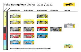 Swix Wax Chart Alpine Www Bedowntowndaytona Com
