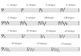 Major Key Signatures In Bass Clef In 2019 Major Key