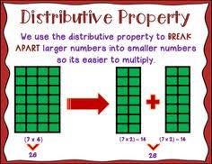 Properties Of Multiplication Anchor Chart Multiplication