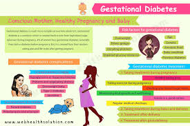 Blood Glucose Levels Pregnancy Chart Pin On Diet And Exercise