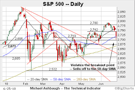 Dow Moving Average Chart Charting Market Cross Currents Dow Industrials Whipsaw At