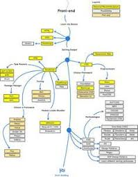Learn To Code Chart 3 Khajana Simple Web Design Web