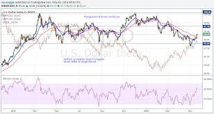 How The U S Dollar Influences Oil Prices Oilprice Com