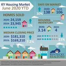 home s continue to rebound across