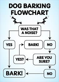 Wholesale Novelty Magnet Dog Barking Flowchart Signs 4 Fun