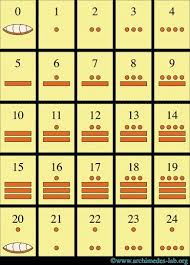 Mayan Numerals Mayan Numbers Mayan Number System Spanish