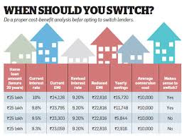 Home Loan Interest Rates Comparison Chart In India How Existing Borrowers Can Reduce Their Home Loan Interest