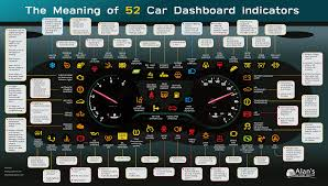 Dash Indicator Light Symbols A Guide To Your Cars Dashboard Lights Daily Infographic