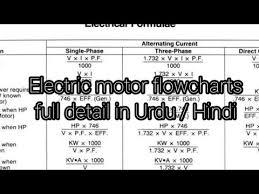 Motor Data Calculator Slide Chart Electric Motor Winding Formulas Signs Detail Urdu Hindi