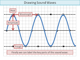 Drawing Sound Waves: KS3/Low Ability by ineedtoteachthat ...