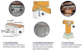 Civil Engineering BasicTypes Of House Foundations