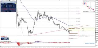 Gbp Jpy Chart Investing Gbp Jpy Targeting Sub 130 00 Zones Investing Com