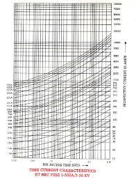 Panickker Fuse Selection Charts