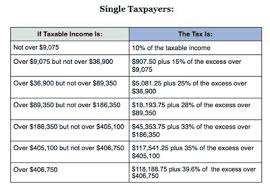 Irs Income Tax Irs Income Tax Rates 2014