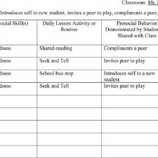 Pro Social Skills Chart Download Scientific Diagram