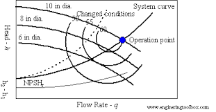 Pump Curve Chart System Curve And Pump Performance Curve