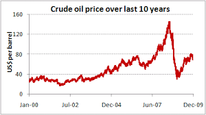 Western Canadian Select Crude Oil Price Chart Crude Price Crude Price Chart 10 Years