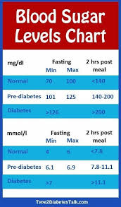 Regular Blood Sugar Levels Chart Diabetes Blood Sugar Levels Chart In 2019 Diabetes Blood