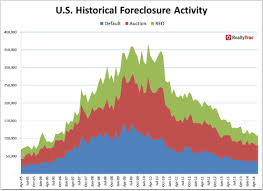 U S Foreclosure Activity Down To Lowest Levels Since 2006