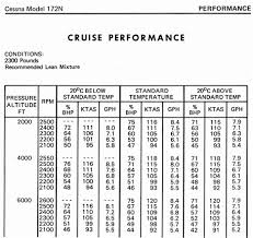 Cessna 172 Performance Charts Related Keywords Suggestions