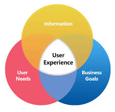 User Experience Venn Diagram 8 Ingredients For A Successful Ux Strategy Elevated Third