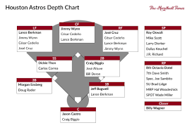 Houston Astros Depth Chart The Pyramid Rating Systems All Time Houston Astros The