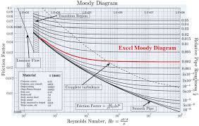 Moody Chart Calculator Friction Factor Calculation In Excel Radigan