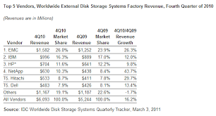 Emc Maintains Storage Market Share Lead Field Heats Up