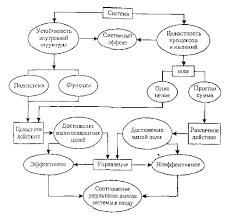 Маркетинг Системный анализ в исследовании систем управления  СИСТЕМНЫЙ ЭФФЕКТ В ТЕОРИИ ОРГАНИЗАЦИИ 9 С 89