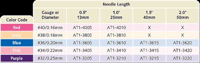 Acupuncture Needle Gauge Chart Does Acupuncture Hurt Centennial Acupuncture