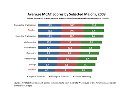 Mcat Scores Chart Medical School Score Chart Med School