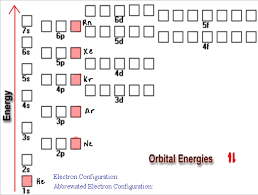 Electronic Configuration Chart Of Elements What Is The Full Ground State Electron Configuration Of O