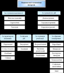 Концептуальні та організаційні основи фінансової безпеки в умовах  Рис 2 Класифікація національних економічних інтересів