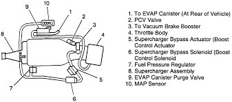 1987 chevrolet camaro 5 0l mfi ohv 8cyl repair guides vacuum fig