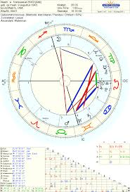 Astropost The Chart And Transsexuality