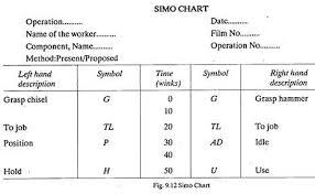 Simo Chart In Industrial Engineering Ppt Procedure For Method Study 6 Steps Production Management