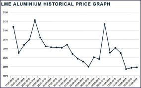 Aluminium Prices Lme Charts Lme Historical Prices December 2019