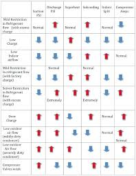 410a Superheat And Subcooling Chart What Is Superheat And Subcooling Escuelavirtual Co