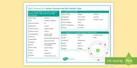 vocabulary to writing essay english example