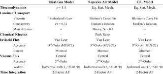 Physical Models And Numerical Algorithms Used In Gaspex V3