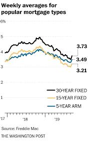 30 Year Va Mortgage Rates Chart Daily Mortgage Rates Shoot Up Following Bond Market Sell Off The