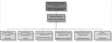 Genral Office Organizational Structure Office Of The Attorney General