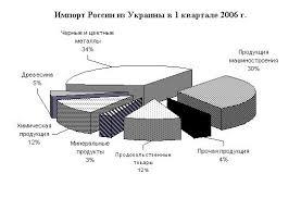Экономико географическая характеристика Украины Реферат Поставки в Украину продуктов переработки овощей и плодов уменьшились на 76 2% Поставки табака и его заменителей уменьшились на 10% молока и молочных п