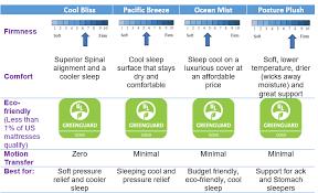 Foam Density Rating Chart Best Memory Foam Mattress 2020 Unbiased And Informative
