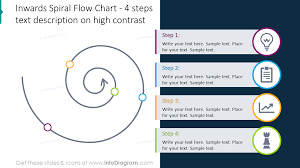 21 Spiral Model Drawing Flow Charts Spring Shape Diagrams Ppt Template Timeline Infographics Icons
