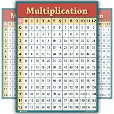 Multiplication Table Chart Poster For School Classroom
