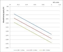 Chart Of Allowable Bearing Capacity Versus Breadth Length