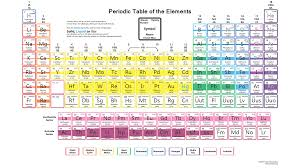 density periodic table