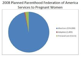 Planned Parenthood Services Chart Planned Parenthood Abortion Chart Planned Parenthood